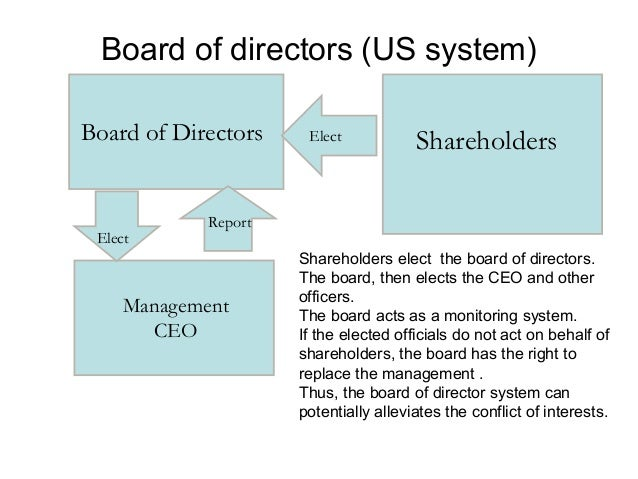 Market forces as corporate governance mechanism • • • •  If managers pursue only their personal interests, and ignore shar...