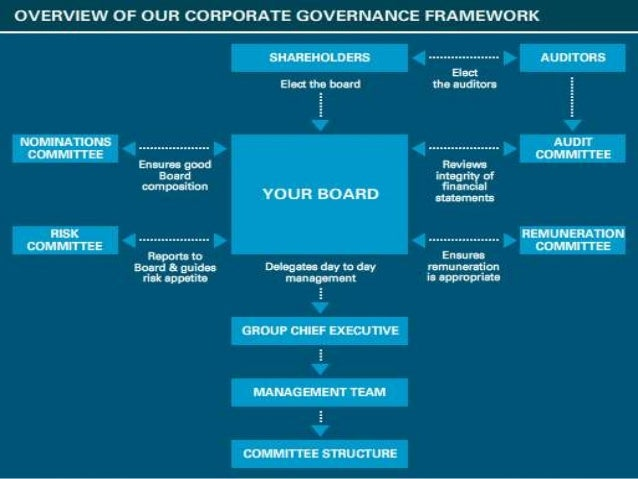 A conceptual framework of corporate and