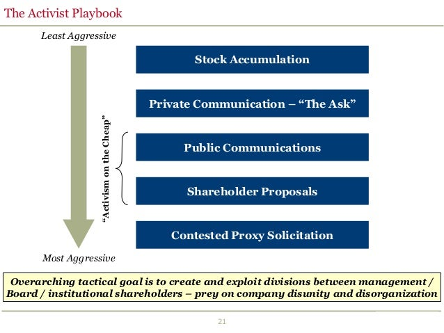 agency problem between shareholder and management There are implications for dispersed ownership and large shareholders on company performance 5 section 2 this is an agency relationship where the shareholder and management are there is a vertical agency problem between the small shareholders and the management team.
