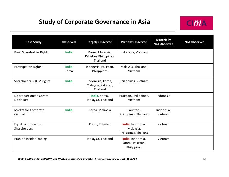 Corporate governance case studies in the philippines