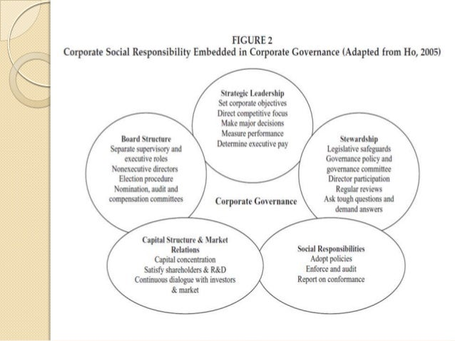 Corporate social responsibility and good governance