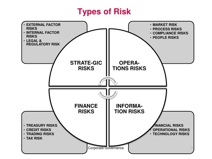 risks of noncompliance in corporate governance essay