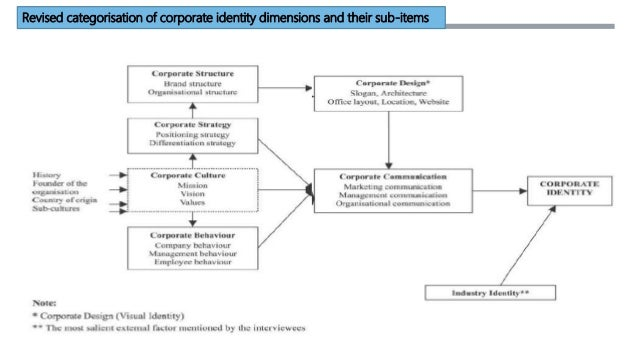 IDENTITY AUDIT  A company's corporate identity can be summed up as the way in which all stakeholders, both internal and e...