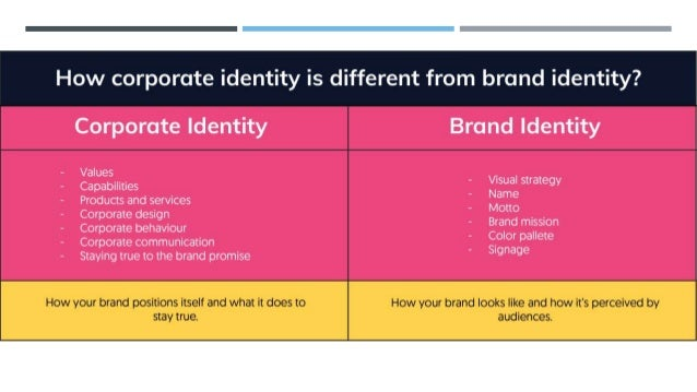 STEPS TO CONDUCT IDENTITY AUDIT step 1: select the audit team, step 2: assess the key elements in the corporate identity, ...