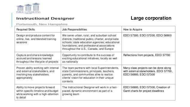 Job Responsibilities Of Instructional Designer