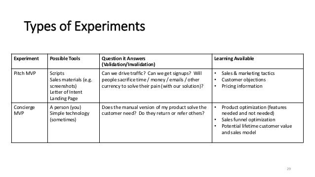 Types of Experiments 29 Experiment Possible Tools Question it Answers (Validation/Invalidation) Learning Available Pitch M...