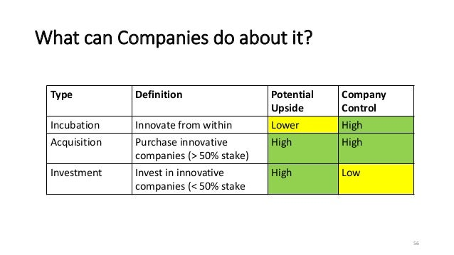 What can Companies do about it? 56 Type Definition Potential Upside Company Control Incubation Innovate from within Lower ...