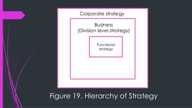  Corporate strategy —this strategy seeks to determine what businesses a company should be in or wants to be in. Corporate...