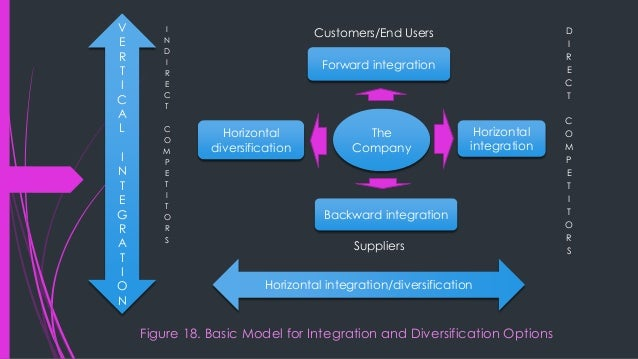 Vertical integration - is the degree to which a firm owns its upstream suppliers and its downstream buyers. - the term VI ...