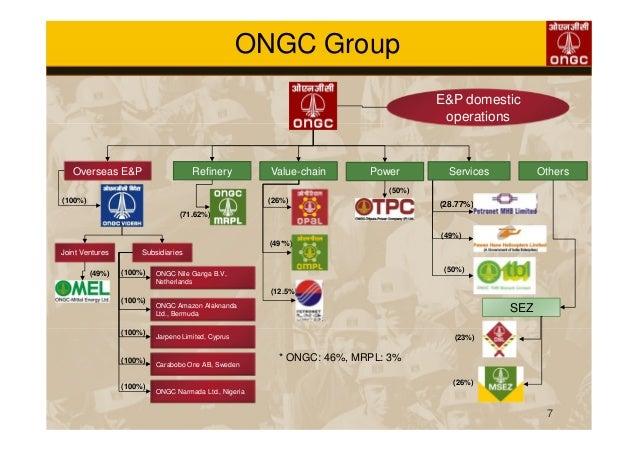 Bewertungen für ONGC