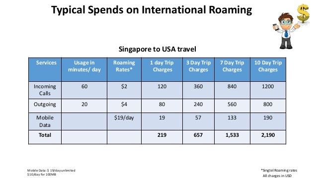 Ajura- Smart Roaming App for Frequent Business Travellers Slide 3