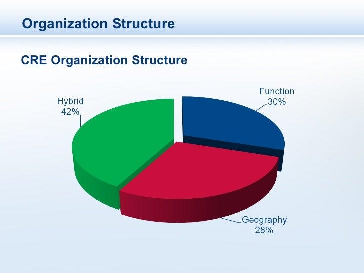 Organization StructureCRE Organization Structure