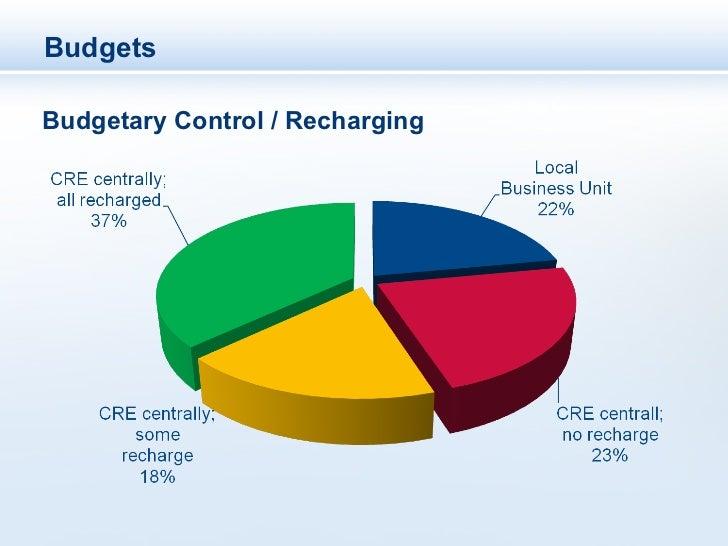 BudgetsBudgetary Control / Recharging