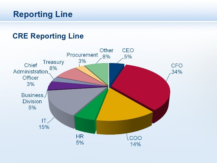 Reporting LineCRE Reporting Line