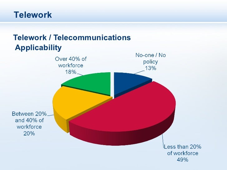 TeleworkTelework / TelecommunicationsApplicability
