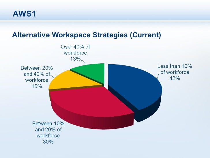 AWS1Alternative Workspace Strategies (Current)