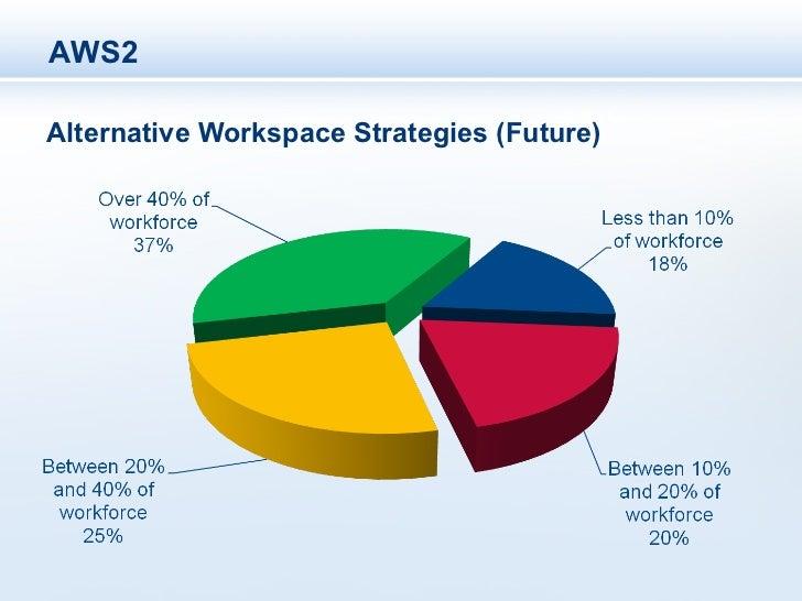 AWS2Alternative Workspace Strategies (Future)