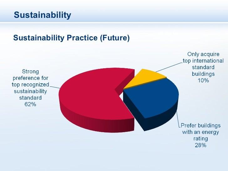 SustainabilitySustainability Practice (Future)