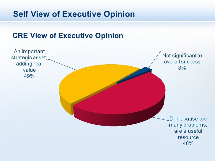 Self View of Executive OpinionCRE View of Executive Opinion