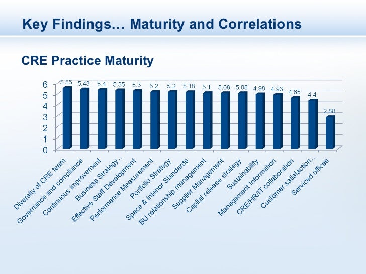 Key Findings… Maturity and CorrelationsCRE Practice Maturity