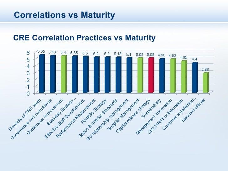 Correlations vs MaturityCRE Correlation Practices vs Maturity