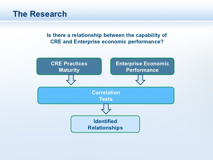The Relevance of Corporate Real Estate to Enterprise Success Slide 3