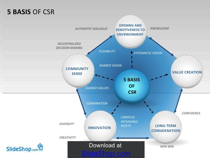 5 BASIS  OF CSR 5 BASIS OF CSR INNOVATION LONG-TERM CONSIDERATION VALUE CREATION OPENING AND SENSITIVENESS TO ENVRIRONMENT...