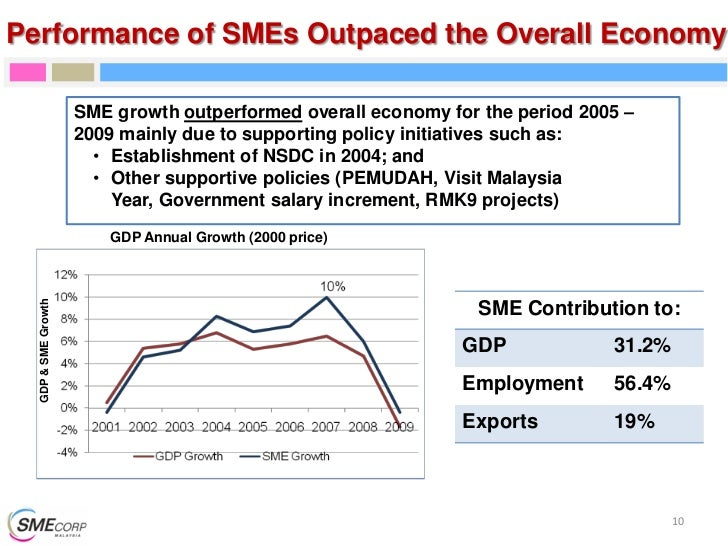 performance in sme in malaysia Behaviours on the performance of services smes in malaysia 193 owners and top managers of services smes in malaysia participated in the study the results revealed that: a) there were.