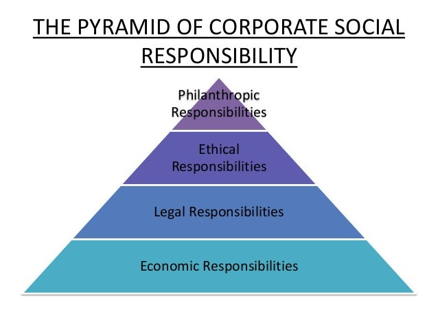 business moral responsibility Corporate social responsibility  this requires some moral  realization that there is a need for an economics of responsibility, embedded in the business.