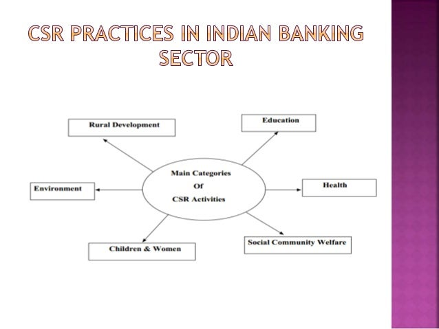 corporate social responsibility in banking sector ppt