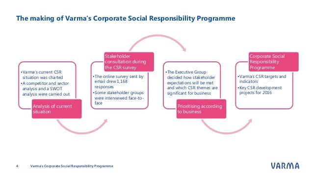 four faces of social responsibility With increasing attention being given to corporate social responsibility (csr) by  scholars, it has  which viewed csr as having four faces on one axis was.