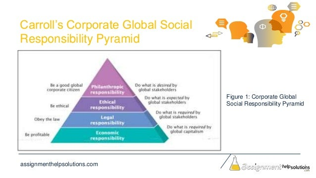 carrolls csr pyramid Answer:the pyramid of corporate social responsibility is a graphic representation of carroll's four-part definition of csr according to carroll, society has four expectations of a corporation economic, legal, ethical, and philanthropic.