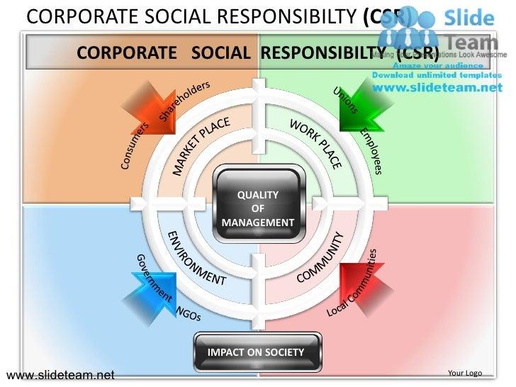 CORPORATE SOCIAL RESPONSIBILTY (CSR)           CORPORATE SOCIAL RESPONSIBILTY (CSR)                           QUALITY     ...