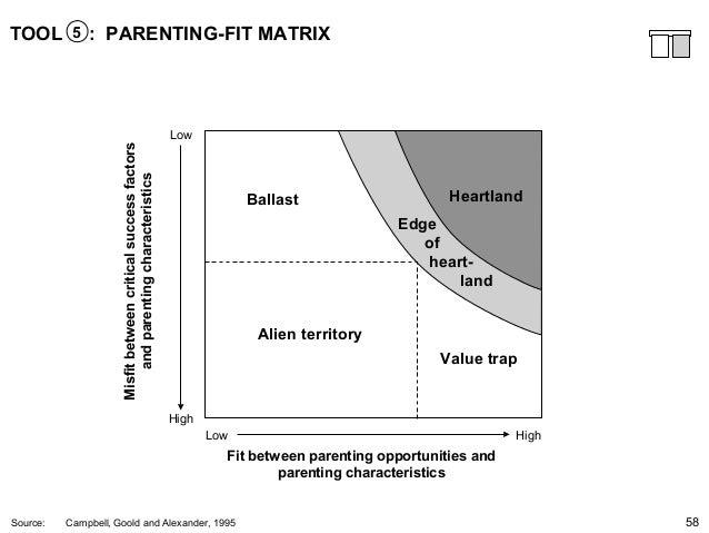 Parent fit matrix