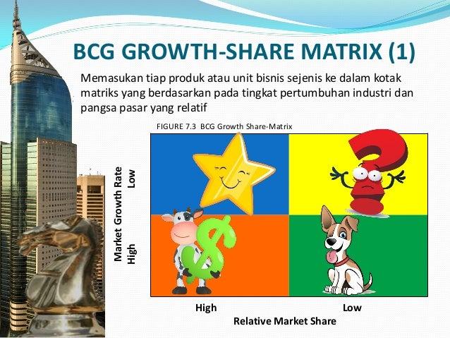 BCG GROWTH-SHARE MATRIX (2)  Question Marks : Produk baru yang berpotensi sukses, tapi membutuhkan modal besar untuk peng...