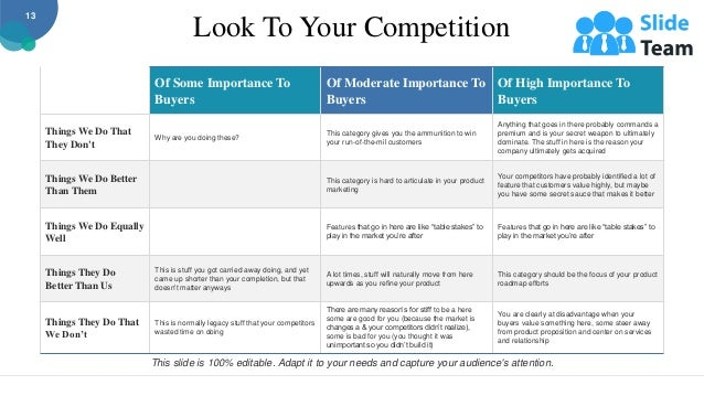 Look To Your Competition Of Some Importance To Buyers Of Moderate Importance To Buyers Of High Importance To Buyers Things...