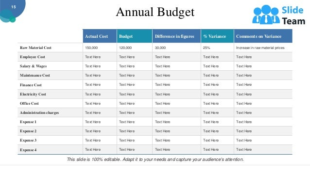 Annual Budget Actual Cost Budget Difference in figures % Variance Comments on Variance Raw Material Cost 150,000 120,000 3...