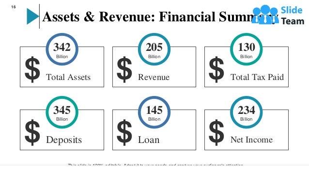 Assets & Revenue: Financial Summary 342 Billion Total Assets $ 205 Billion Revenue $ 130 Billion Total Tax Paid $ 345 Bill...