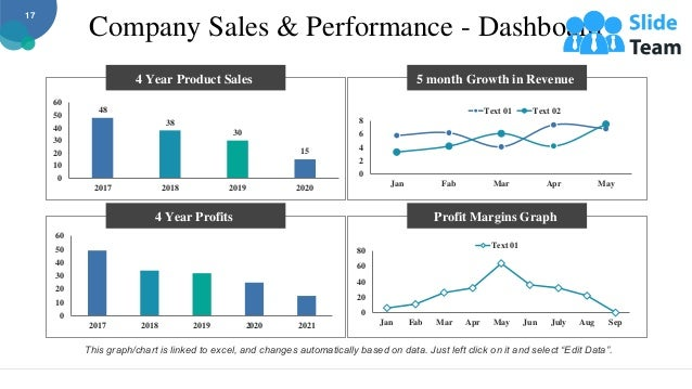 Company Sales & Performance - Dashboard 0 2 4 6 8 Jan Fab Mar Apr May Text 01 Text 02 5 month Growth in Revenue Profit Mar...