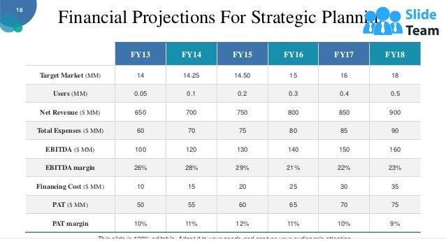 Financial Projections For Strategic Planning FY13 FY14 FY15 FY16 FY17 FY18 Target Market (MM) 14 14.25 14.50 15 16 18 User...