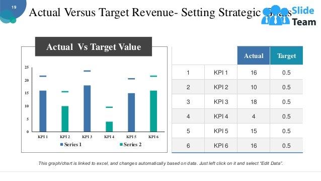Actual Versus Target Revenue- Setting Strategic Goals Actual Target 1 KPI 1 16 0.5 2 KPI 2 10 0.5 3 KPI 3 18 0.5 4 KPI 4 4...