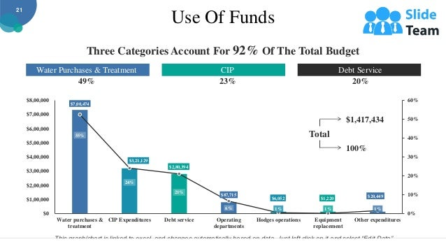 Use Of Funds 55% 24% 21% 6% 1% 1% 1% $7,00,474 $3,21,129 $2,80,394 $87,715 $6,052 $1,220 $20,449 0% 10% 20% 30% 40% 50% 60...