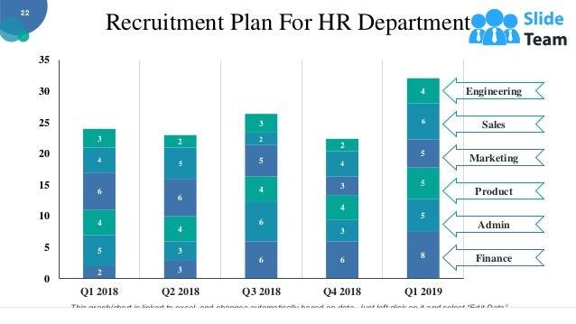Recruitment Plan For HR Department 2 3 6 6 8 5 3 6 3 5 4 4 4 4 5 6 6 5 3 5 4 5 2 4 6 3 2 3 2 4 0 5 10 15 20 25 30 35 Q1 20...