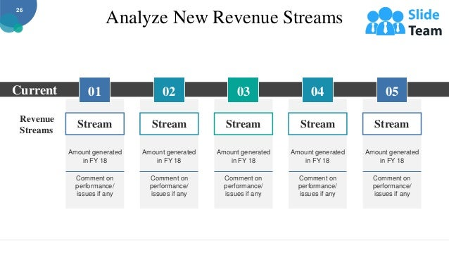 Analyze New Revenue Streams Revenue Streams Current Amount generated in FY 18 Comment on performance/ issues if any Stream...