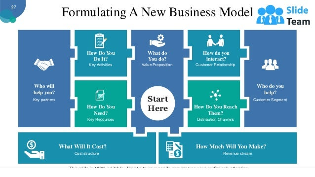 Formulating A New Business Model How Much Will You Make? Revenue stream What Will It Cost? Cost structure Who will help yo...