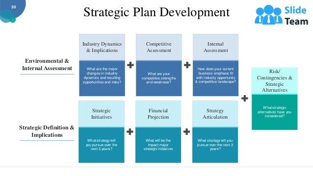 Strategic Plan Development Environmental & Internal Assessment Strategic Definition & Implications Industry Dynamics & Imp...