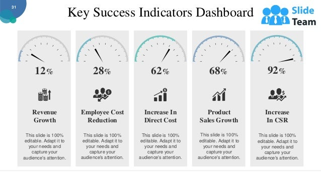 Key Success Indicators Dashboard This slide is 100% editable. Adapt it to your needs and capture your audience's attention...