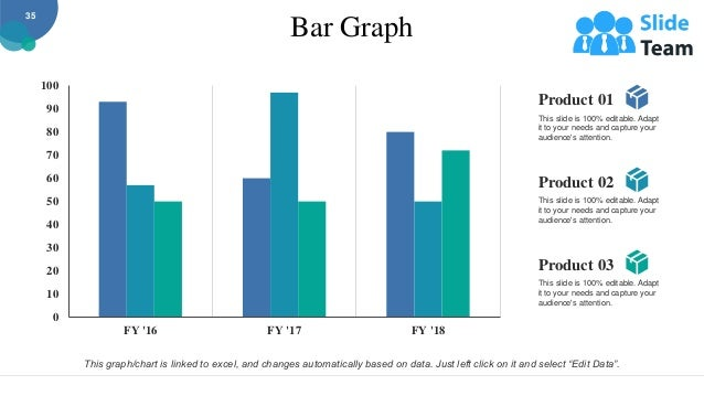 Bar Graph 0 10 20 30 40 50 60 70 80 90 100 FY '16 FY '17 FY '18 35 This graph/chart is linked to excel, and changes automa...