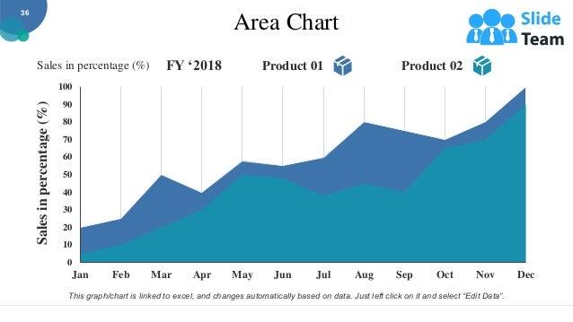 Area Chart 0 10 20 30 40 50 60 70 80 90 100 Dec Nov Oct Sep Aug Jul Jun May Apr Mar Feb Jan Sales in percentage (%) FY '20...
