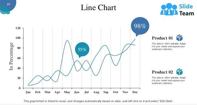 Line Chart 0 20 40 60 80 100 120 Jan Feb Mar Apr May Jun Jul Aug Sep Oct Nov Dec In Percentage 98% 55% Product 01 This sli...